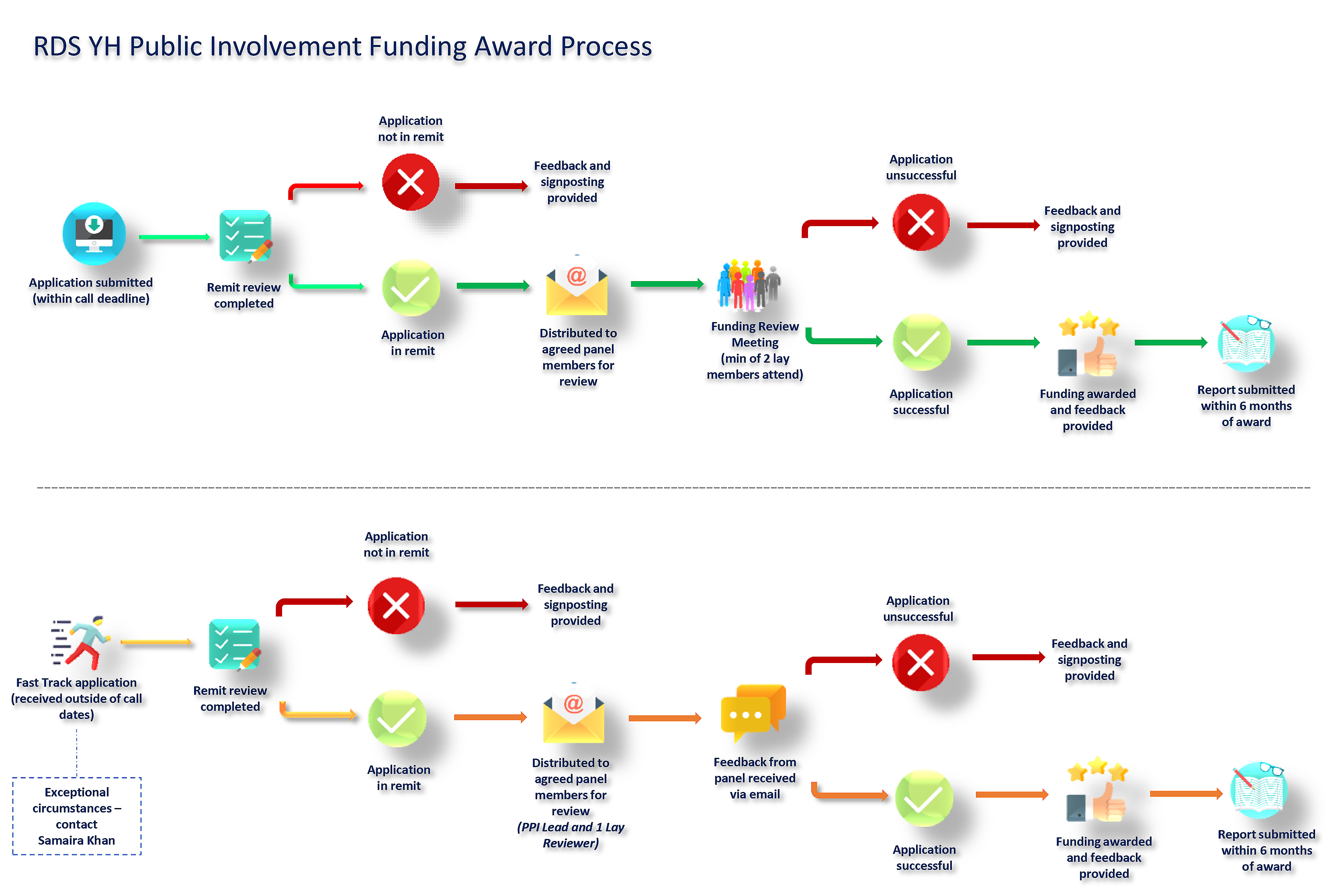 Public involvement funding award process diagram
